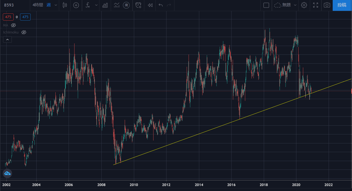 キャピタル 株価 日立